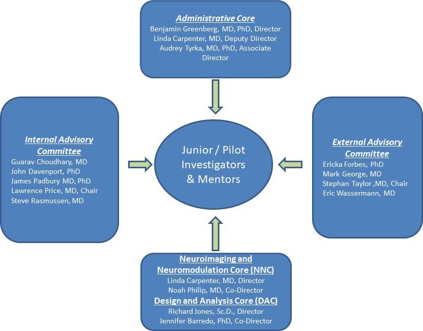 committee-chart